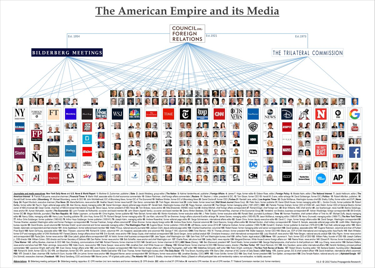 media ownership chart New York Times